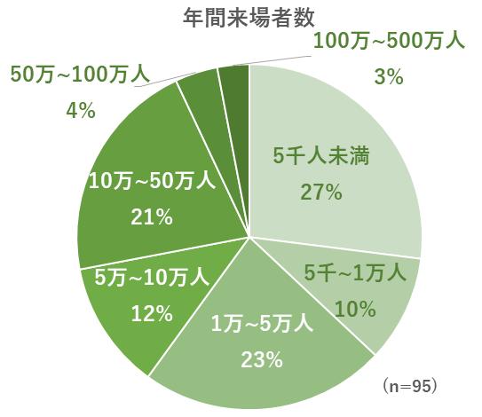対象施設の年間来場者数のグラフ