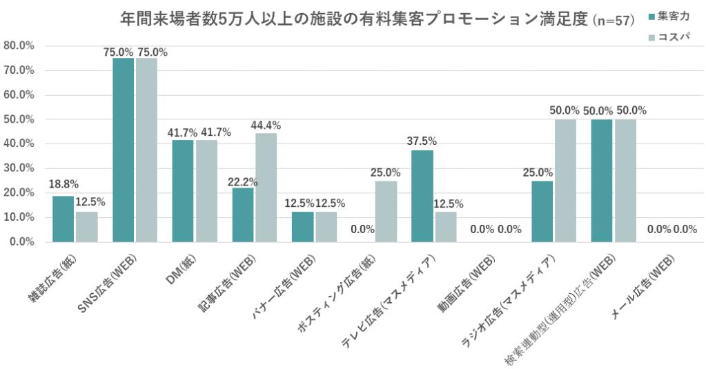 年間来場者数5万人以上の施設の有料集客プロモーション満足度のグラフ