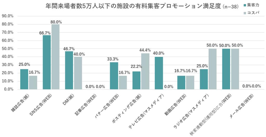 年間来場者数5万人以下の施設の有料集客プロモーション満足度のグラフ