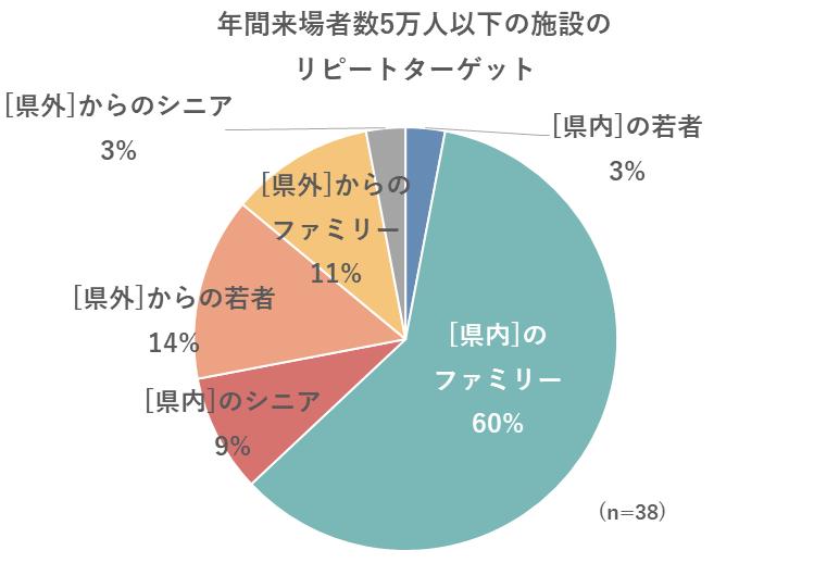 年間来場者数5万人以下の施設のリピーターターゲットのグラフ