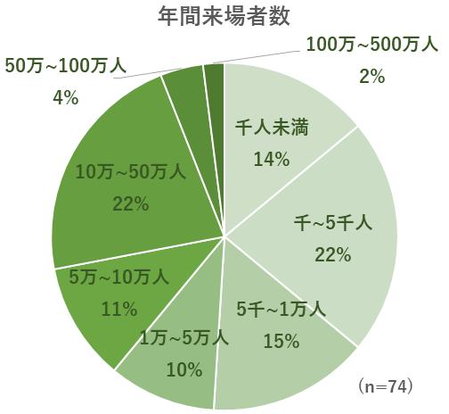 74施設の年間来場者数のグラフ