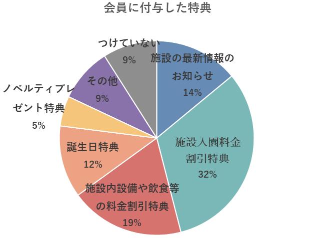 お出かけ施設の会員に付与した特典のグラフ