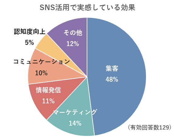 SNS活用でおでかけ施設が実感している成果のグラフ