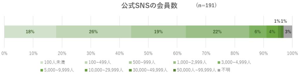 お出かけ施設の公式SNSの会員数のグラフ