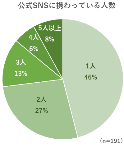 お出かけ施設の公式SNSに携わっているスタッフの人数のグラフ