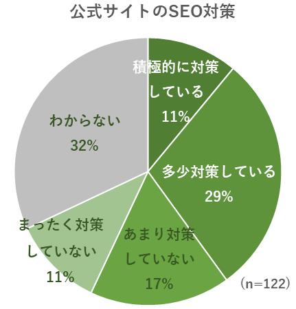 公式サイトのSEO対策のグラフ