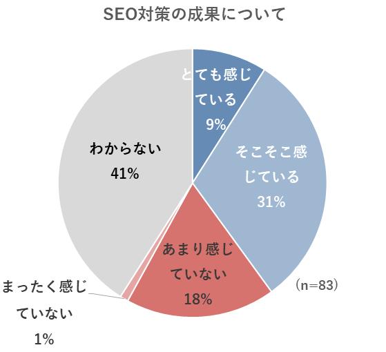 SEO対策の成果についてのグラフ