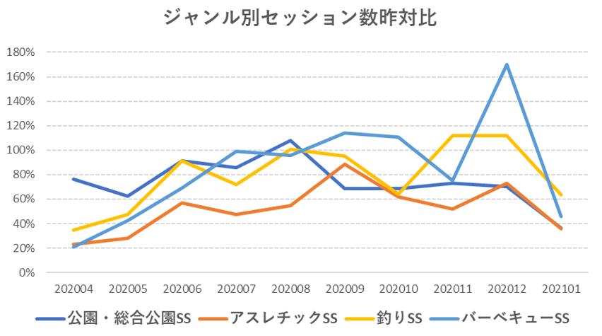 公園・アスレチック等のセッション数の推移グラフ