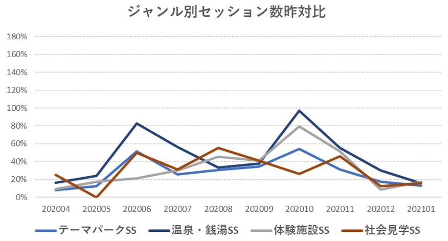 テーマパーク・温泉等のセッション数昨対比の推移グラフ