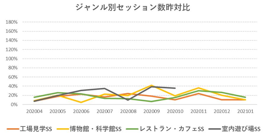 工場見学・博物館等のセッション数昨対比の推移グラフ