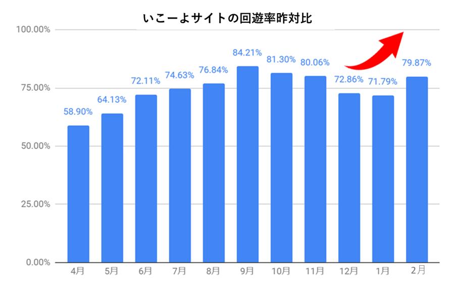 いこーよのサイト回遊率昨対比のグラフ