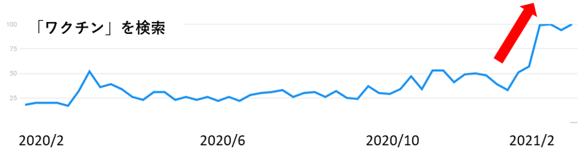 「ワクチン」の検索数の推移グラフ