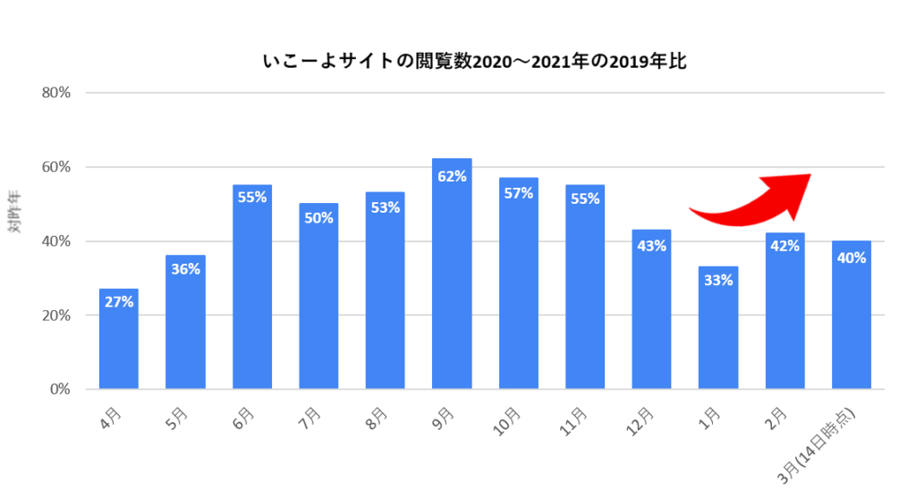 いこーよのサイト閲覧数グラフ