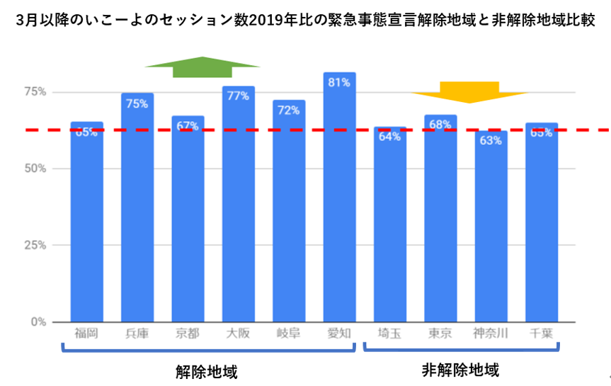 いこーよのセッション数比較(緊急事態宣言対象地域・非対象地域)のグラフ
