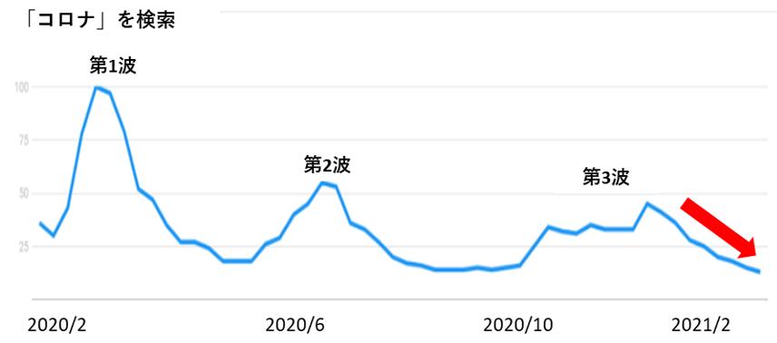 「コロナ」の検索数のグラフ