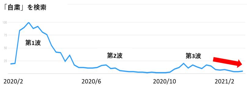 「自粛」の検索数のグラフ