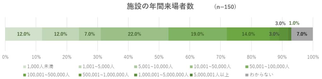 施設の年間来場者数のグラフ