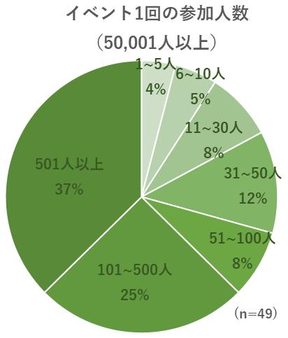 イベント1回の参加人数についてのグラフ(50,001人以上)