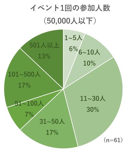 イベント1回の参加人数についてのグラフ(50,000人以下)