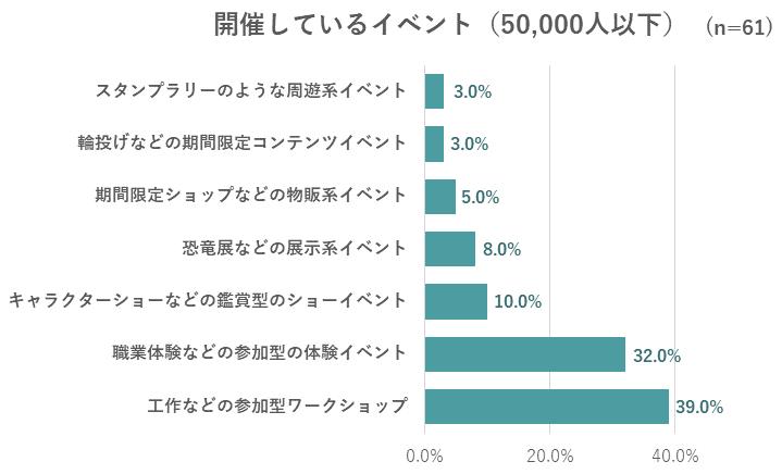 開催しているイベントのグラフ(50,000人以下)
