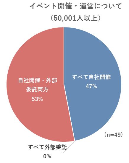 イベント開催・運営についてのグラフ(50,001人以上)