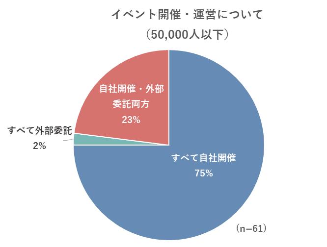 イベント開催・運営についてのグラフ(50,000人以下)