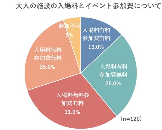 大人の施設の入場料とイベント参加費用についてのグラフ