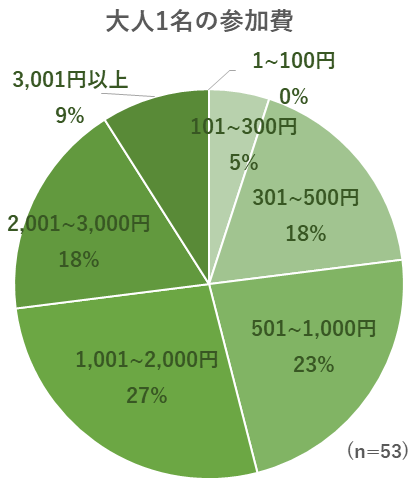 大人1名の参加費用のグラフ