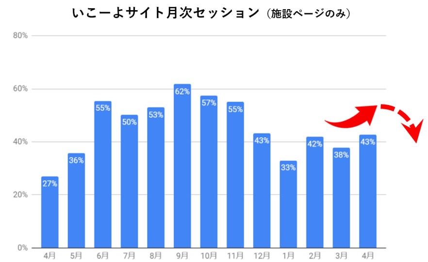 いこーよ月次セッション数の比較のグラフ