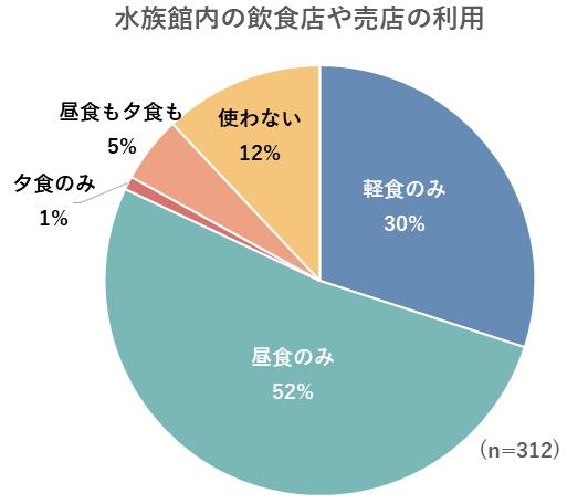 水族館内の飲食店や売店の利用のグラフ