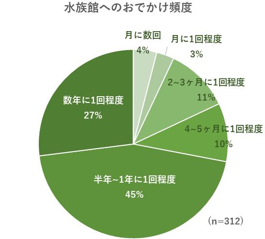水族館へのおでかけ頻度のグラフ