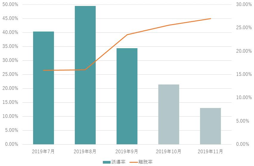 関東屋内遊園地のクーポン活用前後のグラフ