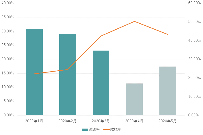関西動物園のクーポン活用前後のグラフ
