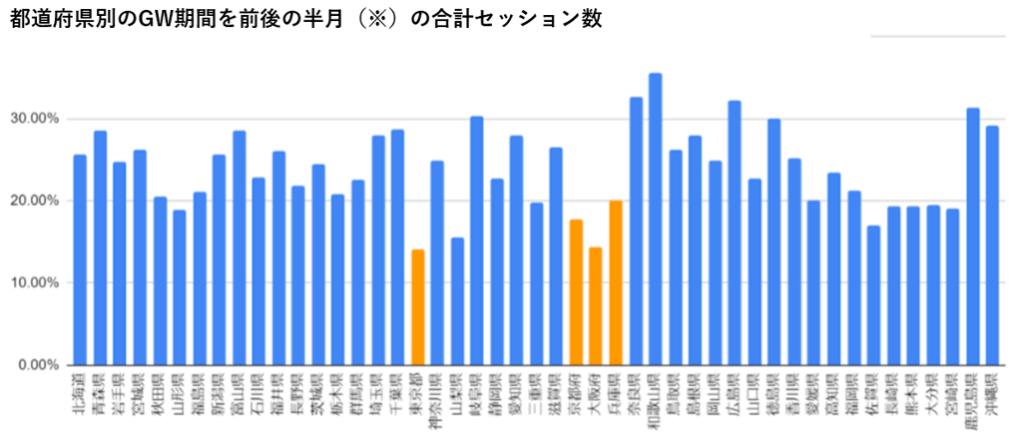 都道府県別セッション数比較グラフ
