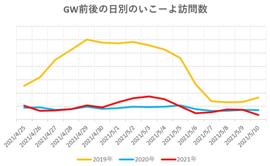 GW前後の日別の訪問数比較グラフ