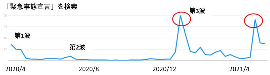 「緊急事態宣言」の検索数推移グラフ