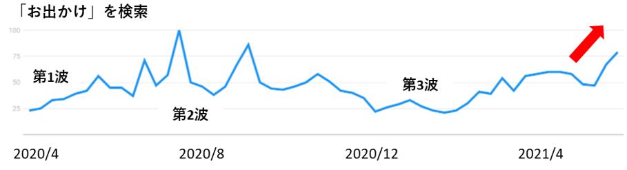 「お出かけ」の検索数推移グラフ