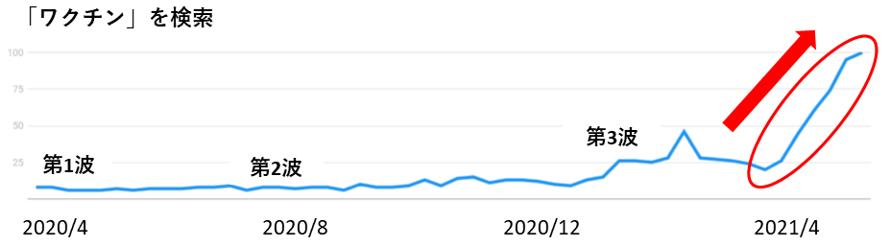 「ワクチン」の検索数推移グラフ