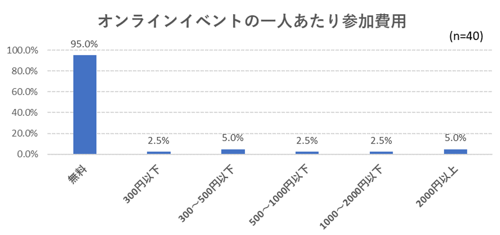オンラインイベントの1人あたりの参加費用のグラフ