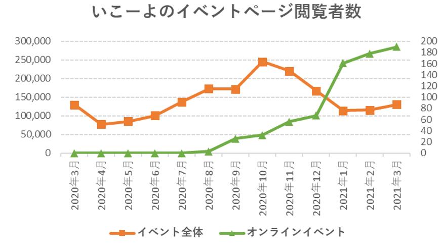 いこーよのオンラインイベントページ閲覧数の増加グラフ