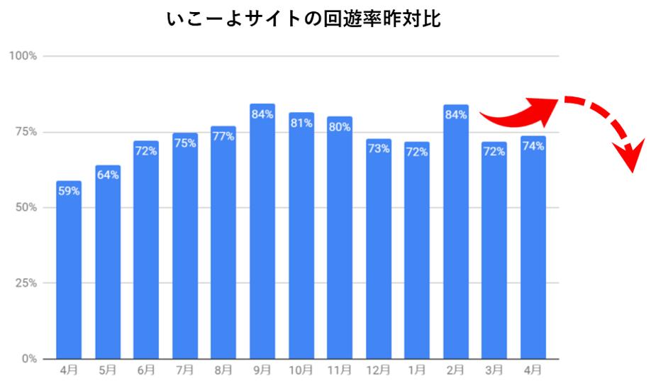 いこーよ回遊率の昨対比のグラフ