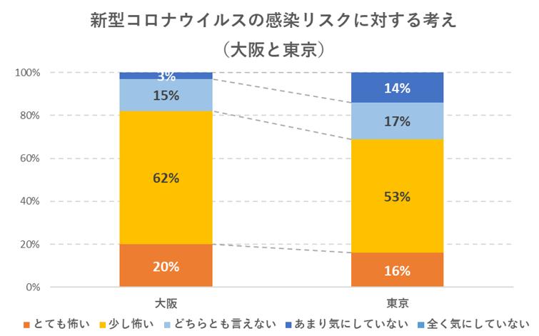 新型コロナウイルスへの感染リスク(東京と大阪の違い)のグラフ