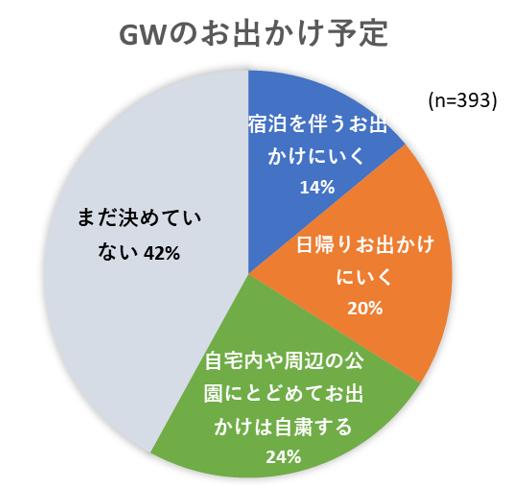 GWのおでかけ予定のグラフ