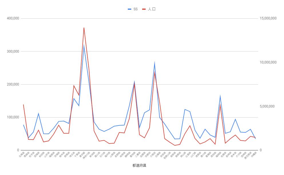 いこーよの都道府県別アクセス数(セッション数)を比較したグラフ