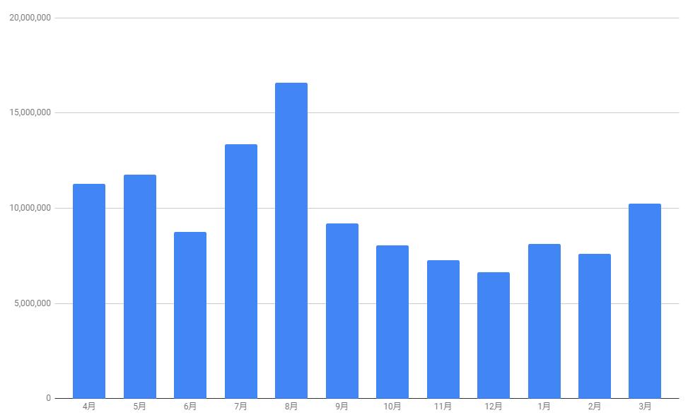 いこーよの月別セッション平均値のグラフ