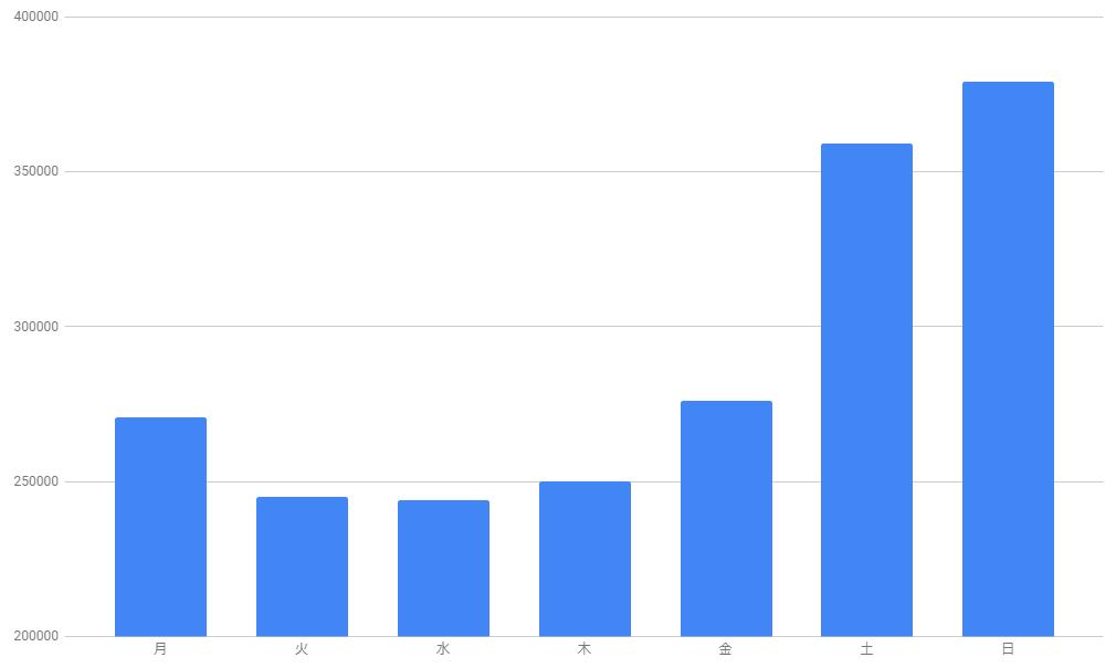 いこーよのデイリーアクセスデータの曜日ごと平均値のグラフ