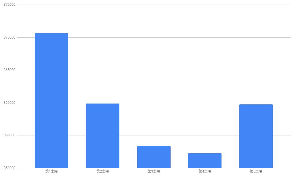いこーよのデイリーアクセスデータの毎週土曜日の平均値のグラフ