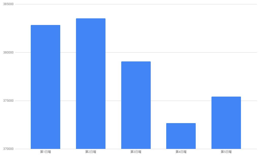 いこーよのデイリーアクセスデータの毎週日曜日の平均値のグラフ