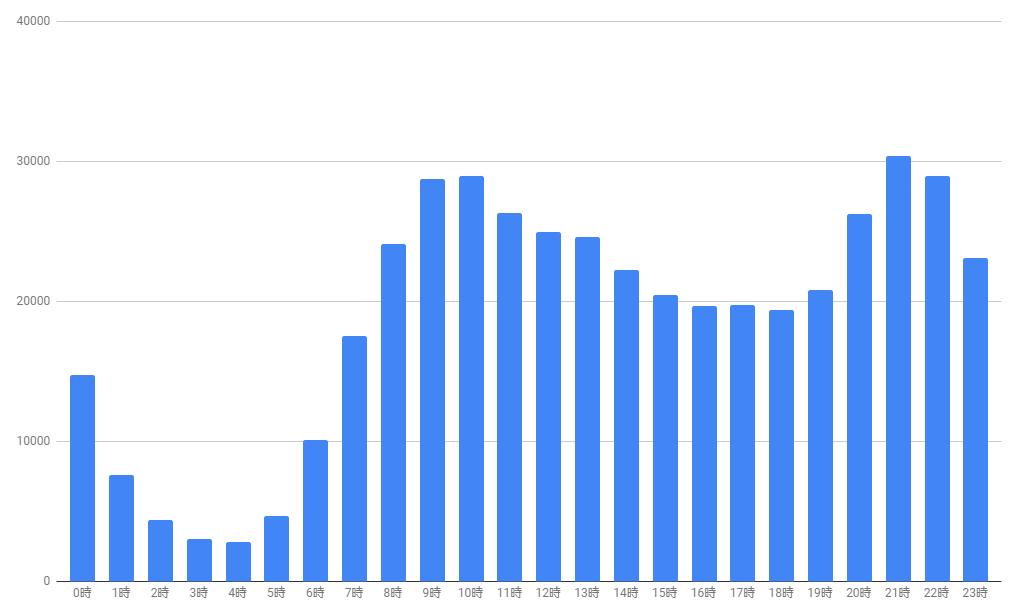 いこーよの土曜日の時間別アクセスデータのグラフ