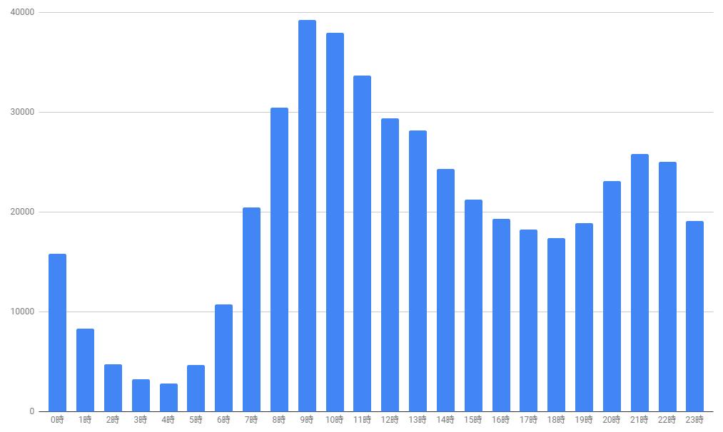 いこーよの日曜日の時間別アクセスデータのグラフ